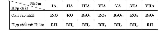 Bảng hóa trị hóa học