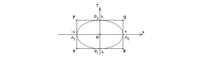 Chu vi hình chữ nhật cơ sở của elip