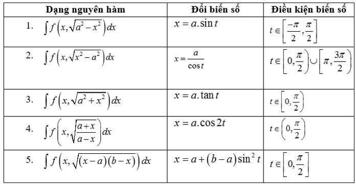 Các dạng nguyên hàm vô tỉ và các phép biến đổi lượng giác hóa