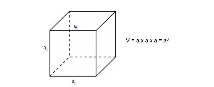 Diện tích toàn phần hình lập phương