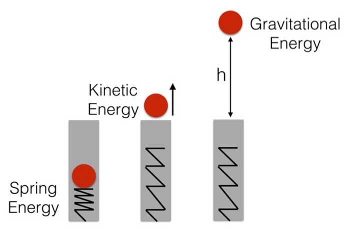 Định luật bảo toàn năng lượng