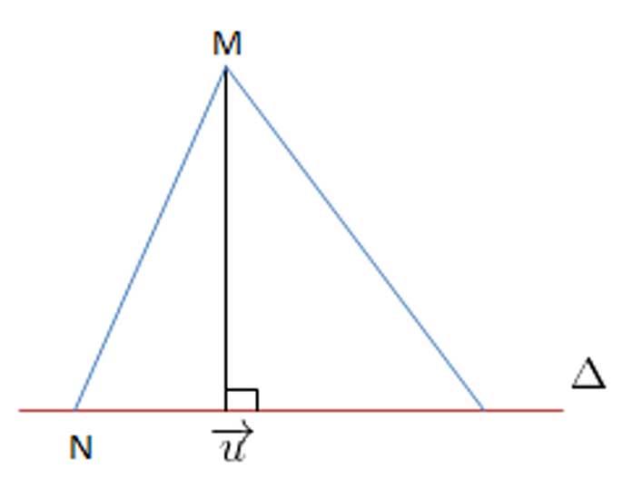 Khoảng cách từ 1 điểm đến 1 đường thẳng