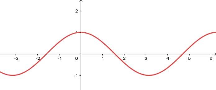 Xét tính chẵn lẻ của hàm số