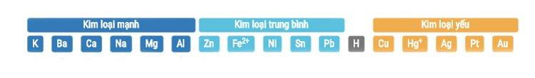 Dãy hoạt dộng hóa học của kim loại