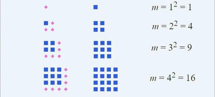 Chuyên đề số chính phương