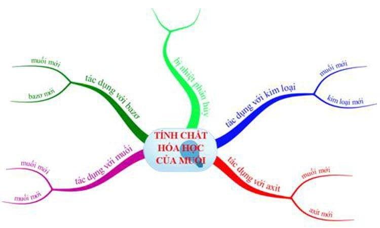 Tính chất hóa học của muối và điều kiện